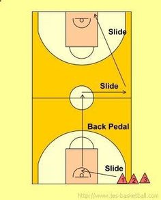 Basketball Defense: Alford defensive slide drill Get the best tips on how to increase your vertical jump here: Basketball Tricks, Basketball Practice, Basketball Plays, High School Basketball, Basketball Workouts, Basketball Skills, Basketball Coach, Basketball Uniforms, Basketball Hoop