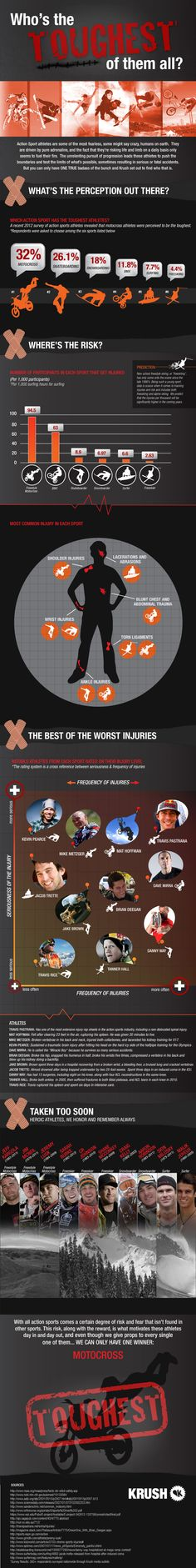 The toughest action sports athletes based on public opinion and injury reports. What do you think? Do you agree?