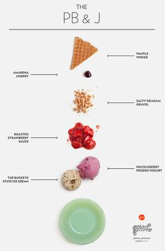 Katherine // I like this simple and fun way to depict each ingredient in a sundae. It's an effective presentation of ingredients and process. (Jeni's Splendid Ice Cream)