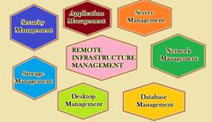 Remote Infrastructure Management (RIM) refers to remotely handling IT infrastructure for example workstations (desktops, notebooks, laptops, etc....), servers, network devices, storage devices, IT security devices of an enterprise.