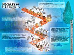 Esquema de las etapas de la historia - http://laeduteca.blogspot.com.es/2014/06/recursos-primaria-esquema-de-las-etapas.html