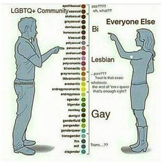 Gender spectrum Sexual Orientation spectrum<<I know more about this than a lot of my LGBTQ friends. Lgbt Memes, Funny Memes, Memes Humor, Gender Spectrum, Acid House, Lgbt Community, Gay Couple, Romance, Thoughts