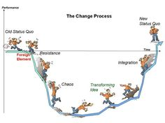 Commitment to change, dental health, the change process, Prediction Week…