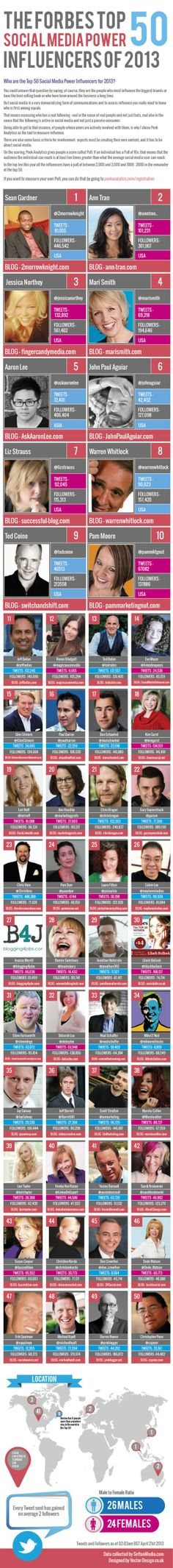 Forbes released their Top 50 Social Media Power Influencers of 2013 on the of April. This infographic shows stats and figures of the influencers in the top Is there anyone else on the list you think should be there and why? Marketing Digital, Inbound Marketing, Marketing Viral, Marketing Online, Internet Marketing, Social Media Marketing, Marketing Articles, Marketing Ideas, Social Media Influencer