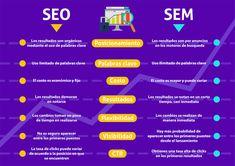 SEO y SEM: claves para hacer una estrategia conjunta Seo And Sem, Inbound Marketing, Weather, Weather Crafts