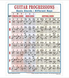 Learn to Play Electric Guitar in Minutes Guitar Power Chords, Guitar Chords And Scales, Guitar Strumming, Music Theory Guitar, Guitar Chords For Songs, Bass Ukulele, Music Chords, Ukulele Chords, Jazz Guitar