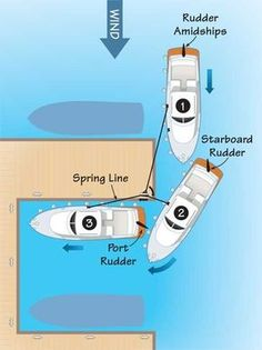 Docking with spring lines.