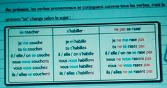 Conjugaison des verbes pronominaux
