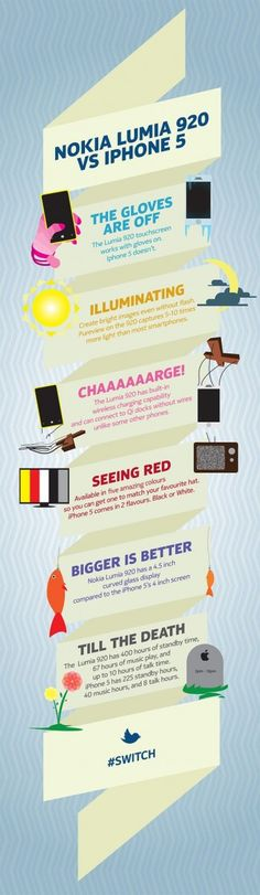 InfoGraphic- Lumia 920 Features Summed up, Time to #Switch #UsoNokia