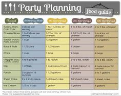 Party Planning...how much food per person to prepare