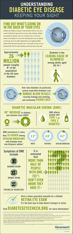 Protect Your Sight Infographic #Diabetic #EyeDisease #infographic Visit a retina specialist annually for a dilated Retina eye exam. It's the best way to detect changes in vision