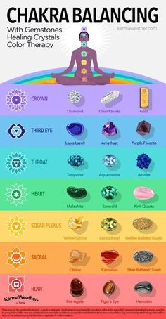 Chakra balancing chart with lithotherapy - Balance your 7 chakras with gemstones, healing crystals and color therapy © KarmaWeather®