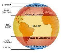 Kid Science, Earth Science, Teacher Resources, Geography, Biology, Montessori, Homeschool, Teaching, Writing