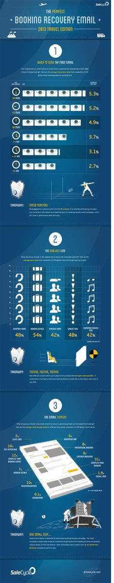 Travel data points to the perfect booking recovery email strategy [infographic]
