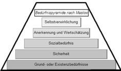 Abraham Maslows Bedürfnispyramide