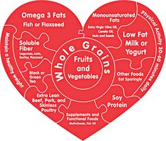 Healthy heart is essential unit of life. One can keep heart healthy by maintaining proper diet. Health diet mest be comprises of fibrous food, minerals and Vitamins. Heart Diet, Heart Healthy Diet, Healthy Yogurt, Heart Healthy Recipes, Get Healthy, Healthy Foods, Healthy Quotes, Nutrition Tips, Health Tips