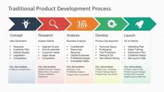 Revamp the presentation of corporate processes with the Traditional Product Development Process for PowerPoint. Present all sorts of processes, while Web Design, Design Logo, Design Poster, Graphic Design, It Management, Business Management, Business Planning, Portfolio Management, Business Case Template