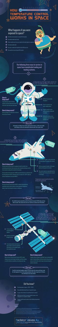 How Do Astronauts Control Temperature in Space Infographic. Topic: spacecraft, spacesuit, NASA, radiation, heat, sun, ISS, cosmology, Astrophysics, universe.