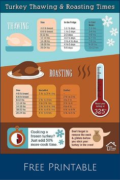 Turkey Thawing and Roasting Times Chart is part of Thanksgiving recipes - Use this printable chart to determine how much thaw time and cook time you need to allow for your Thanksgiving turkey Hosting Thanksgiving, Thanksgiving Treats, Thanksgiving Turkey, Defrosting Turkey, Thawing A Turkey, Turkey Cooking Times, Turkey Roasting Times, Cooking Bacon, Chicken