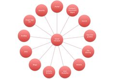 technologies involved  in a typical social intranet