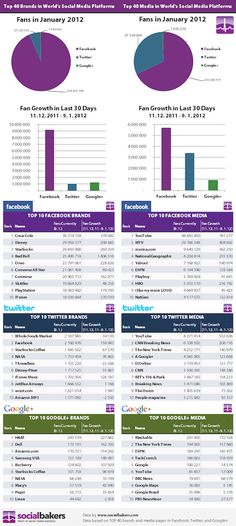 Top 40 brands on Facebook, Twitter and Google+