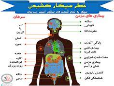 خطر سیگار کشیدن و عوارض آن