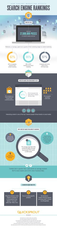 How Content Marketing Affects Search Engine Rankings - #SEO #Infographic