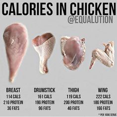 The Benefits Of Chicken For Extreme Training And Growth - Site Title Benefits Of Chicken, Low Carb Meal, High Calorie Meals, Weight Gain, Weight Loss, Sport Nutrition, Healthy Nutrition, Nutrition Guide, Strawberry Nutrition
