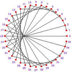 Geometric String Art Tree Geometry gt