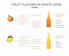 Flavors in wine