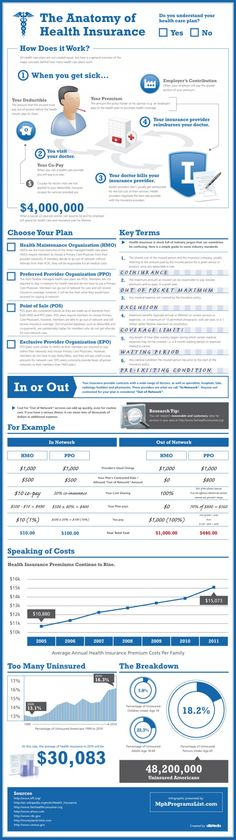 An explanation of how the health insurance industry works in America.  I'm Canadian and we have universal health care.  It has its own problems, but for the most part you don't have to die from major illnesses. #infographic