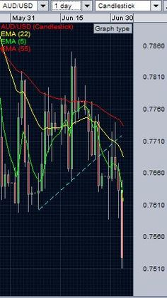 AUDUSD Analysis - AUD/USD Daily chart