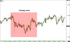 Trading Choppy Currency Pairs Forex Trading Strategies, Pairs, Foreign Exchange, Darkness, Crosses