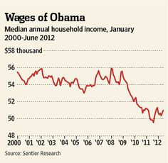 Negative $4,019:  The Obama years have been brutal on middle-class incomes.    OBAMA'S RECORD DOES NOT MATCH UP WITH HIS RHETORIC!  HE HAS 'NOT' ACCOMPLISHED WHAT HE CLAIMS.