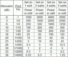 PA1B's QRPp Blog: 0 - 36 dB Power Attenuator for 5 watts