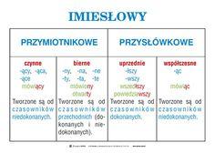 KLASA VIII – motylewdzienniku Middle School Literacy, School Staff, School Notes, High School, Ninth Grade, Seventh Grade, Polish Language, Maths Algebra, 8th Grade Science