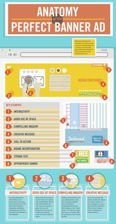 anatomy of a perfect web banner ads pic on Design You Trust