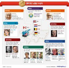 \'전 세계적으로 가장 권위 있는 상\'으로 꼽히는 노벨상의 2013년 수상자 선정이 마무리됐다. 시상식은 노벨의 사망일인 12월 10일 스웨덴의 수도 스톡홀름에서 열린다. 생리의학상·물리학상·화학상·문학상·평화상·경제학상의 총 6개 분야에서 각자의 자리를 빛낸 영광의 얼굴들을 알아본다.