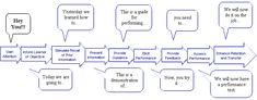 Robert Gagne's Nine Steps of Instruction     http://www.nwlink.com/~donclark/hrd/learning/id/nine_step_id.html