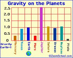Space & Math Worksheet - Calculate your weight on other planets ...