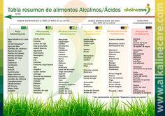 tabla alimentos alcalinos ácidos dieta alcalina pH Alkaline Care