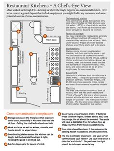 Restaurant Kitchen Blueprint restaurant floor plans | restaurant floor plan --- change the