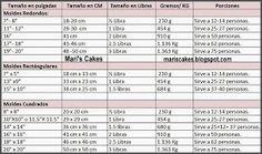 Mari's Cakes: Medidas de Libras de Bizcochos por Moldes (Cake Pounds Measurements) Libra, Periodic Table, Candy, Boutique, Deserts, Recipes, Round Cake Pans, People, Periodic Table Chart