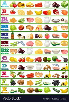 Table of vitamins - set of food icons organized .- Tabelle von Vitaminen – Satz Lebensmittelikonen organisierte Vektor-Bild – Table of vitamins – set of food icons organized vector image – icons - Proper Nutrition, Health And Nutrition, Health Tips, Complete Nutrition, Nutrition Guide, Nutrition Plans, Health Facts, Nutrition Education, Fitness Nutrition