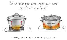 How does a slow cooker work? At what temperature does my slow cooker cook? How do I convert a recipe for the slow cooker? Hamilton Beach tells you. Best Slow Cooker, Slow Cooker Recipes, Crockpot Recipes, Easy Recipes, One Pot Meals, Easy Meals, Hamilton Beach Slow Cooker, It Works, Recipies