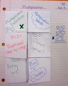 Multiplication foldable, can be used in math notebooks. The same strategy can be used for almost any math objective you are teaching.
