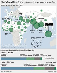 10-10-2012: POLITICALLY AND ECONOMICALLY, WE NEED TO DEAL WITH A WORLD THAT WILL BECOME INCREASINGLY MUSLIM.