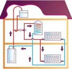HVAC Design Engineers