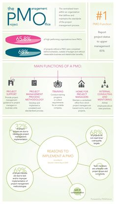 """Cool #projectmanagement #Infographic, for www.pm-alliance.com """"The Function of a PMO"""" It explains what they are, what functions #PMO 's serve and what you can expect to accomplish with one. By www.petitrobot.com"""