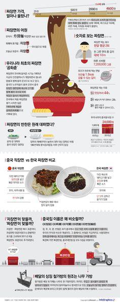 짜장면 귀화 '110주년'…철가방의 원조는 '木 가방' - Today's InfoGraphics Food Menu, Recipe Collection, No Cook Meals, Allrecipes, Infographic, Food And Drink, Cooking, Design, Layout